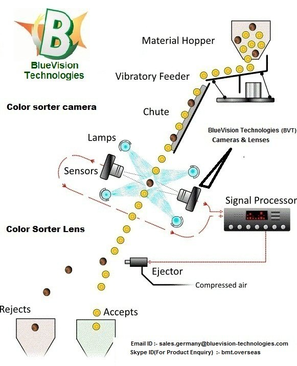 50 MM F-Mount Machine Vision Lens & Line Scan Camera For Colour Sorter Machine