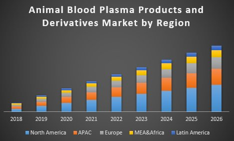 Animal Blood Plasma Products And Derivatives Market