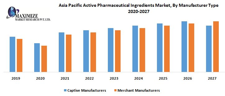 Asia Pacific Active Pharmaceutical Ingredients Market – Industry Analysis And Forecast (2019-2027)