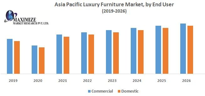 Asia Pacific Luxury Furniture Market