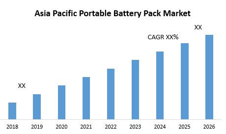 Asia Pacific Portable Battery Pack Market