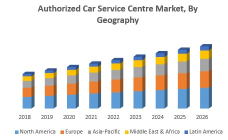 Authorized Car Service Centre Market