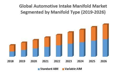 Automotive Intake Manifold Market Forecast And Analysis (2019-2026)