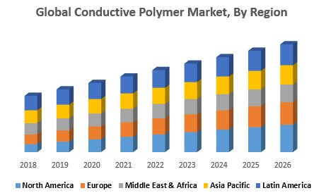 Conductive Polymer Market: Industry Analysis And Forecast (2019-2026)