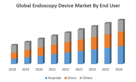 Endoscopy Device Market – Industry Analysis And Forecast (2019-2026)
