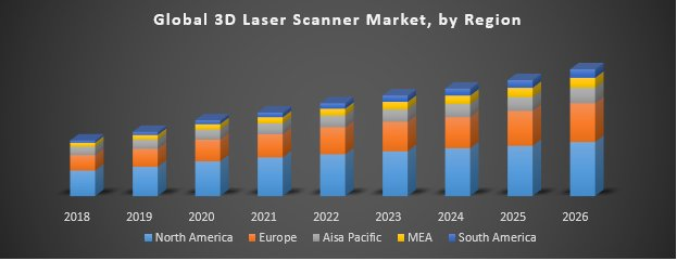 Global 3D Laser Scanner Market