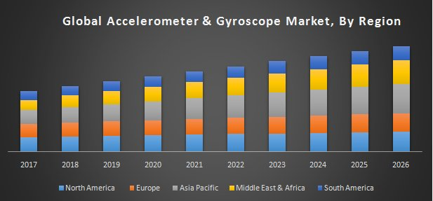 Global Accelerometer & Gyroscope Market