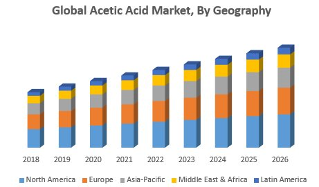 Global Acetic Acid Market