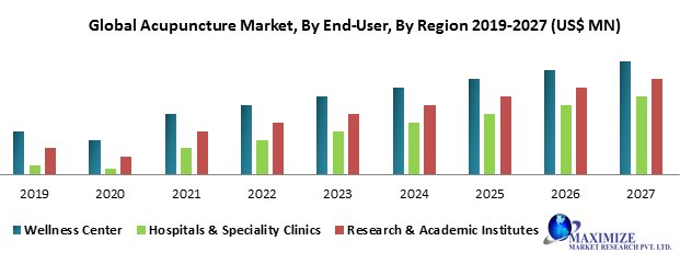 Global Acupuncture Market- Industry Analysis And Forecast 2019 – 2027