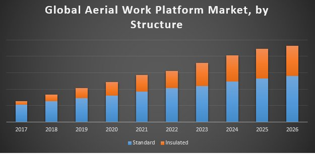 Global Aerial Work Platform Market