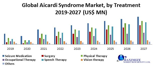 Global Aicardi Syndrome Market- Industry Analysis And Forecast 2019 – 2027