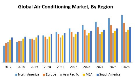 Global Air Conditioning Market