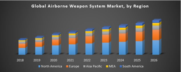 Global Airborne Weapon System Market