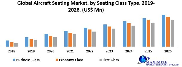 Global Aircraft Seating Market- Industry Analysis And Forecast (2019-2026)
