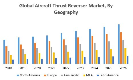 Global Aircraft Thrust Reverser Market