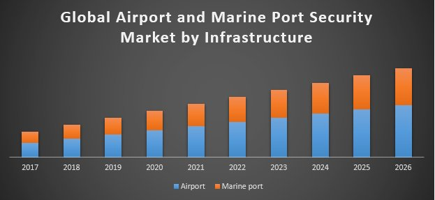 Global Airport And Marine Port Security Market
