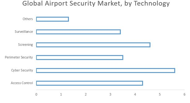 Global Airport Security Market