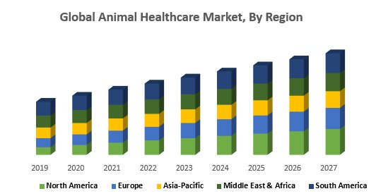 Global Animal Healthcare Market