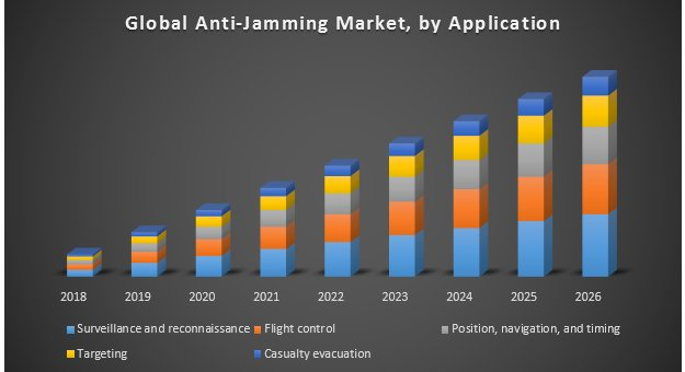 Global Anti-Jamming Market