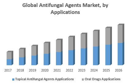 Global Antifungal Agents Market – Industry