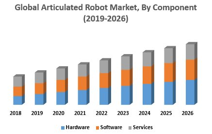 Global Articulated Robot Market: Industry Analysis And Forecast (2019-2026)