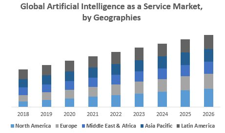 Global Artificial Intelligence As A Service Market