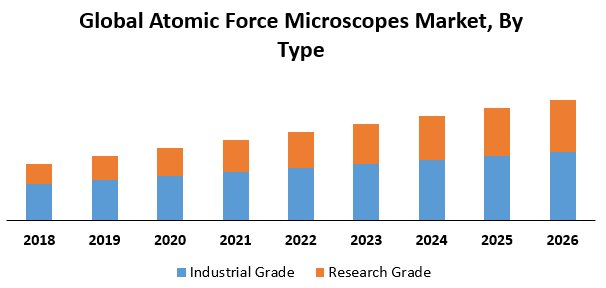 Global Atomic Force Microscopes Market