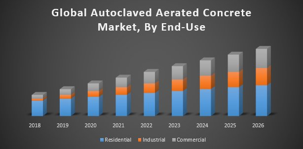 Global Autoclaved Aerated Concrete Market