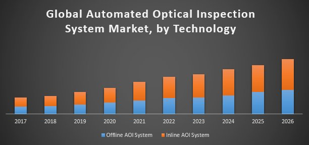 Global Automated Optical Inspection System Market