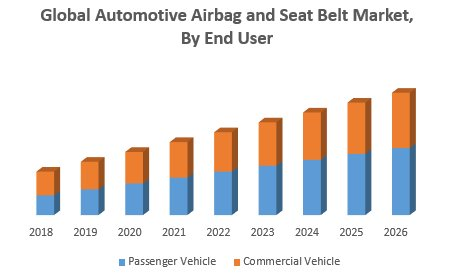 Global Automotive Airbag And Seat Belt Market