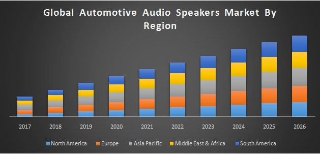 Global Automotive Audio Speakers Market
