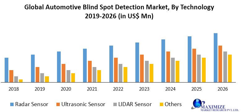 Global Automotive Blind Spot Detection Market