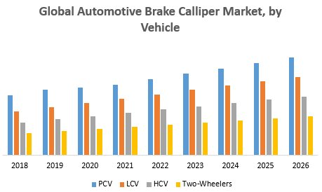 Global Automotive Brake Calliper Market