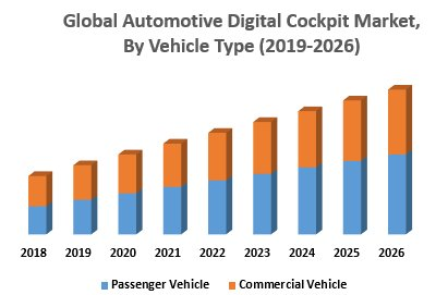 Global Automotive Digital Cockpit Market