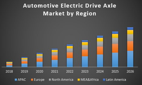 Global Automotive Electric Drive Axle Market