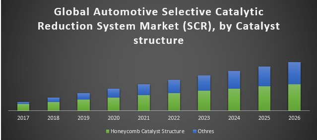 Global Automotive Selective Catalytic Reduction System Market