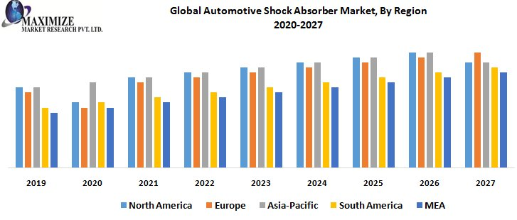 Global Automotive Shock Absorber Market