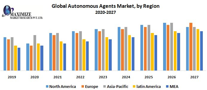 Global Autonomous Agents Market : Industry Analysis And Forecast (2019-2027)