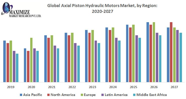 Global Axial Piston Hydraulic Motors Market-Industry Analysis And Forecast 2027