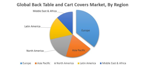 Global Back Table And Cart Covers Market