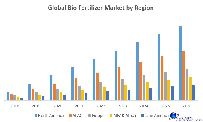 Global Bio Fertilizers Market-Forecast And Analysis (2018-2026)