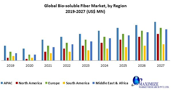 Global Bio-soluble Fiber Market