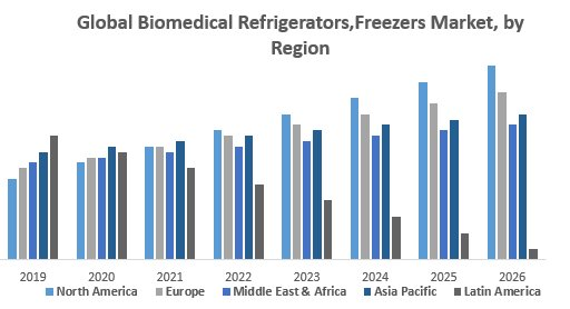 Global Biomedical Refrigerators,Freezers Market