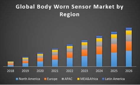 Global Body Worn Sensors Market