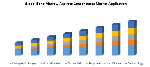 Global Bone Marrow Aspirate Concentrates Market