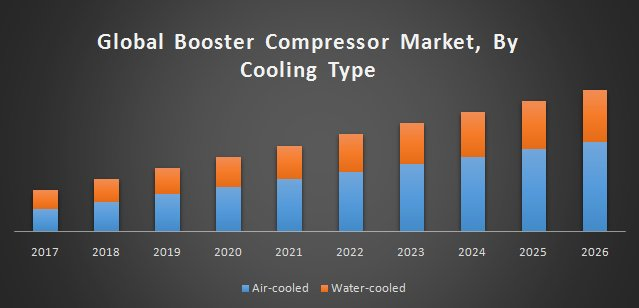 Global Booster Compressor Market