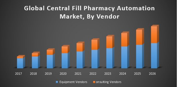 Global Central Fill Pharmacy Automation Market