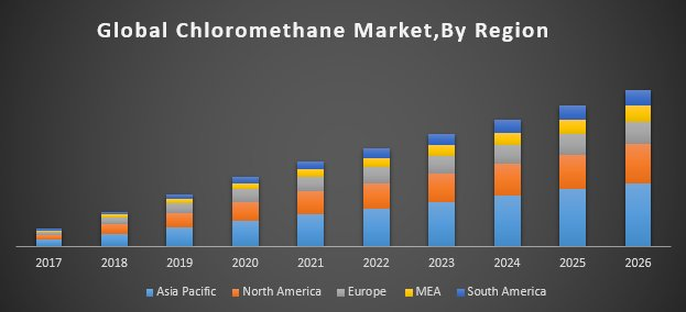 Global Chloromethane Market