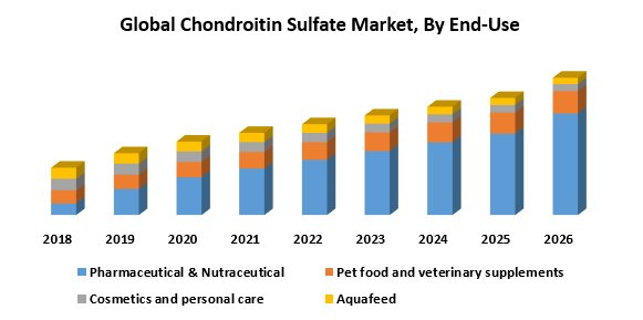 Global Chondroitin Sulfate Market: Industry Analysis And Forecast