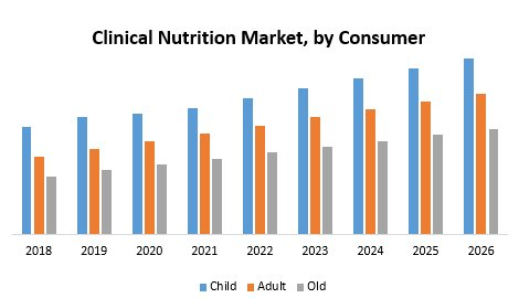 Global Clinical Nutrition Market – Industry Analysis And Forecast (2019-2026)